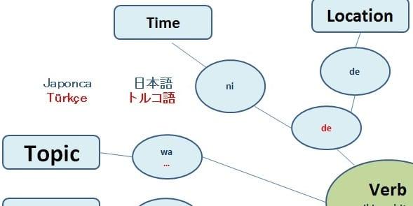 トルコ語~日本語 文法比較